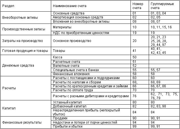 план счетов для торговой организации образец - фото 6